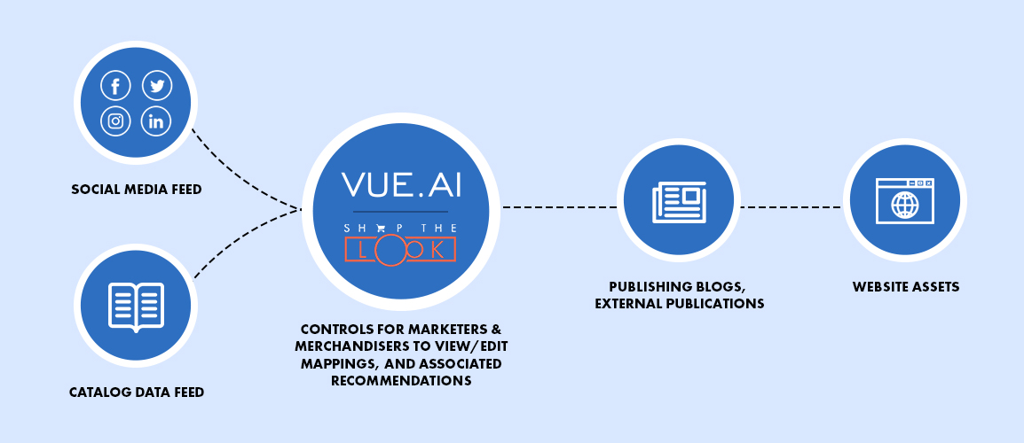How Vue.ai Shop the Look works