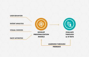 Omnichannel-personalization-ecommerce-fashion-retail