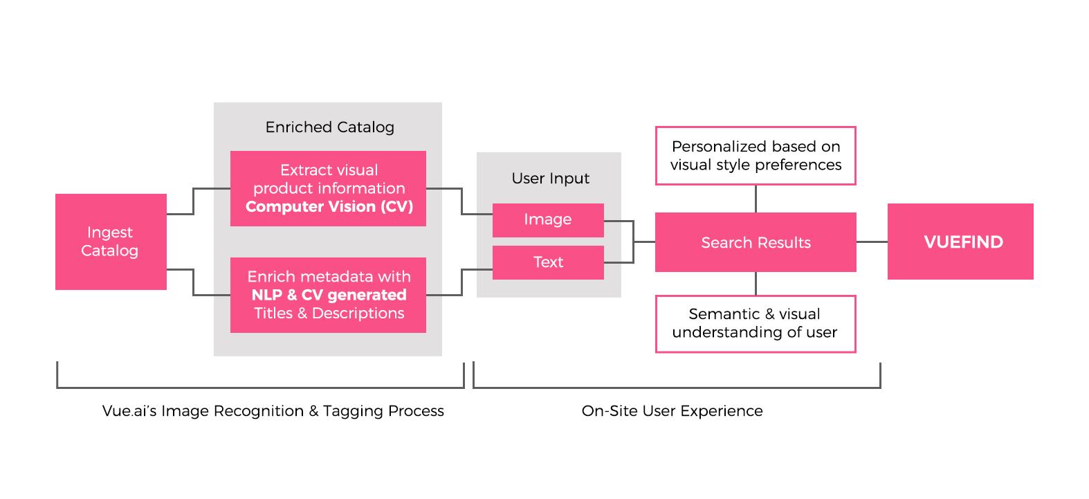 process-diagram-vuefind