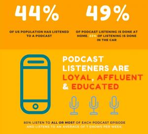 Source: www.podcastinsights.com