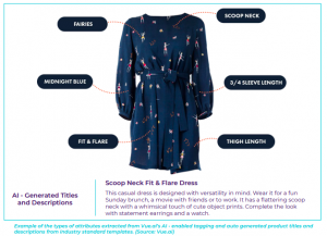 Dress with automated product tagging