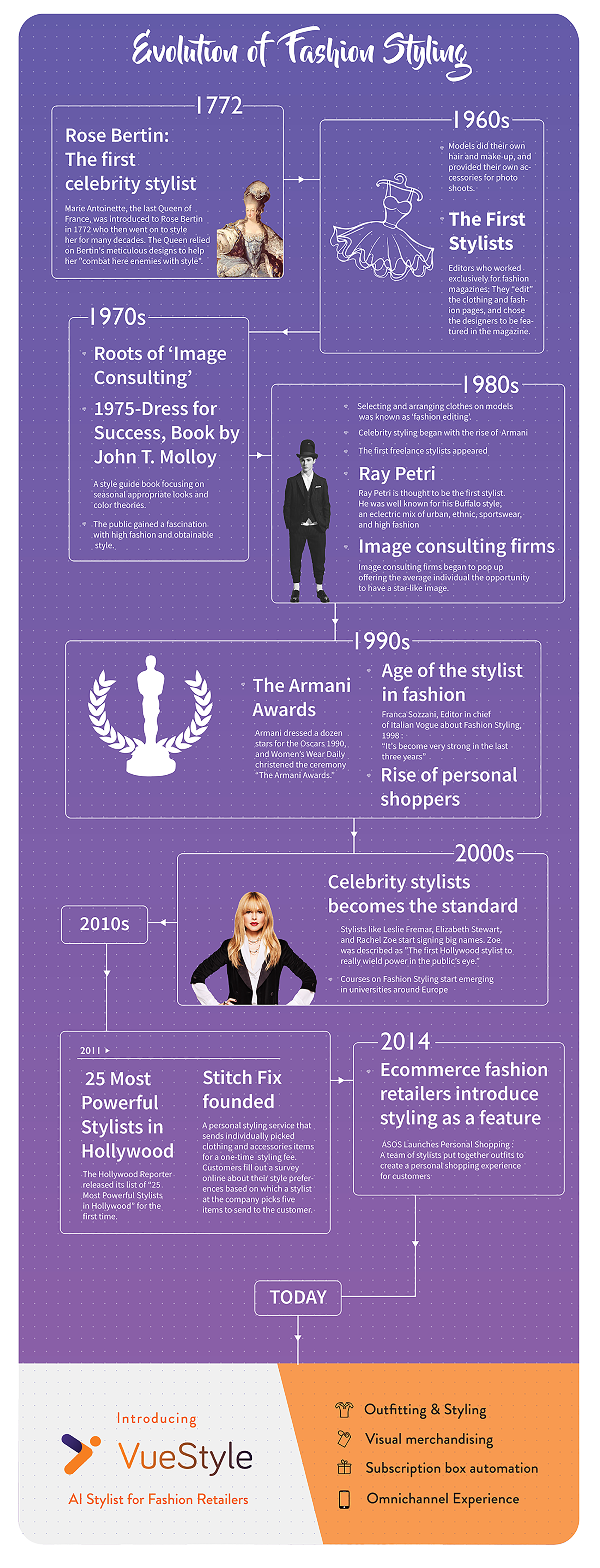 History of Fashion Styling Infographic