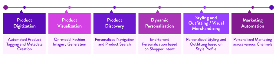 Intelligent Retail Automation in Fashion Ecommerce