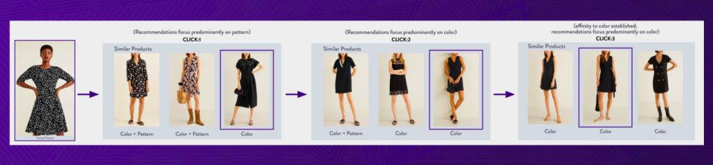 Dynamic Personalization in Fashion Retail Ecommerce
