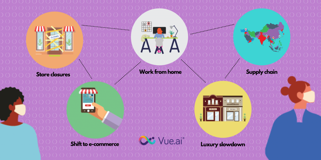 VueMag - How To Win Retail in 2020