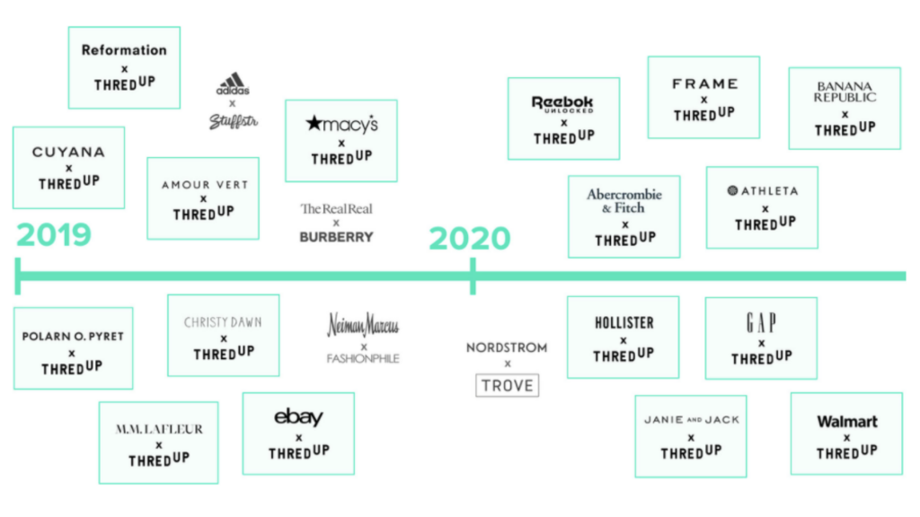 thredUP 2020 Resale Report: the most popular brands