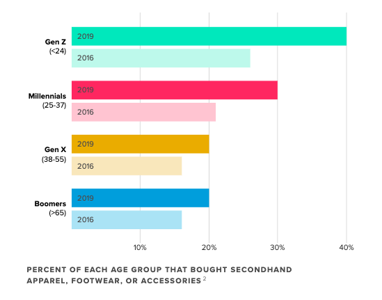 A chart on how Gen Z is powering Secondhand shopping's growth