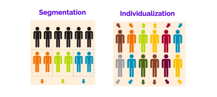 Representation of segmentation and personalization
