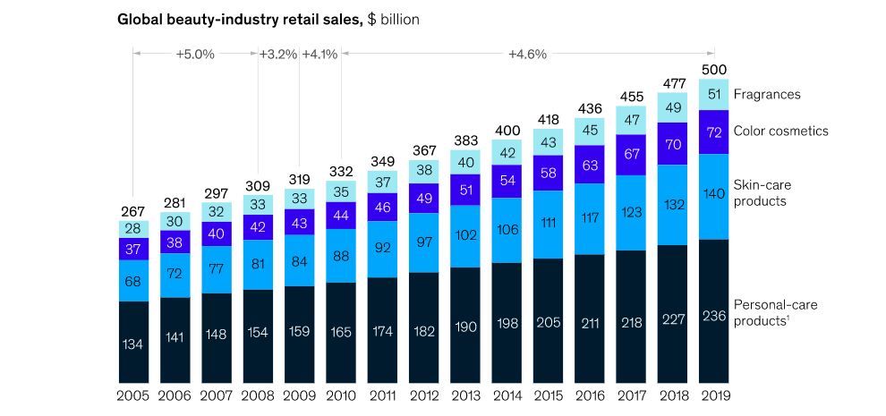 The global beauty industry market has been consistently resilient. Credit: McKinsey