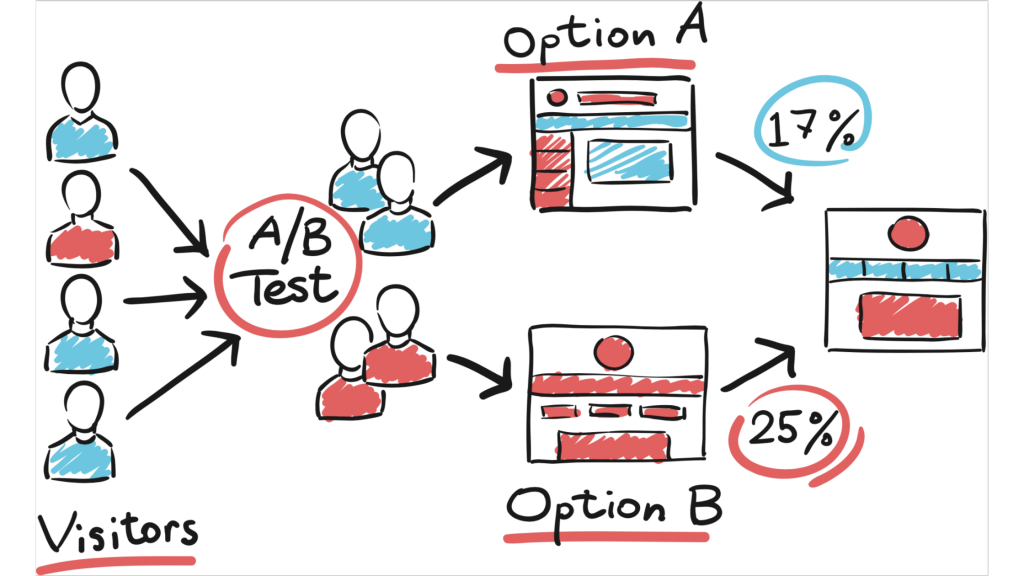 6 Best Practices to Follow while A/B Testing for eCommerce