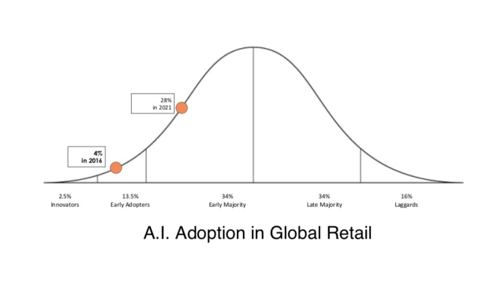 8 Ways Retailers Can Use AI for D2C To Drive Revenue & Efficiency